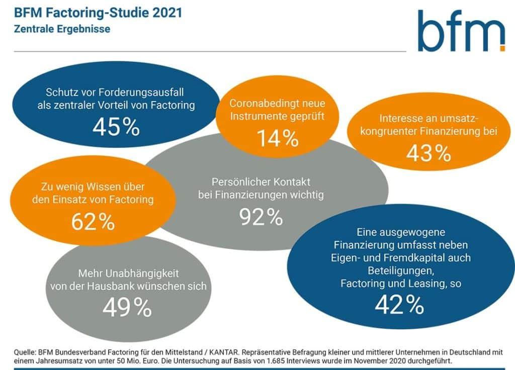 Mittelstandsfinanzierung: Umfrage-Ergebnisse 2021