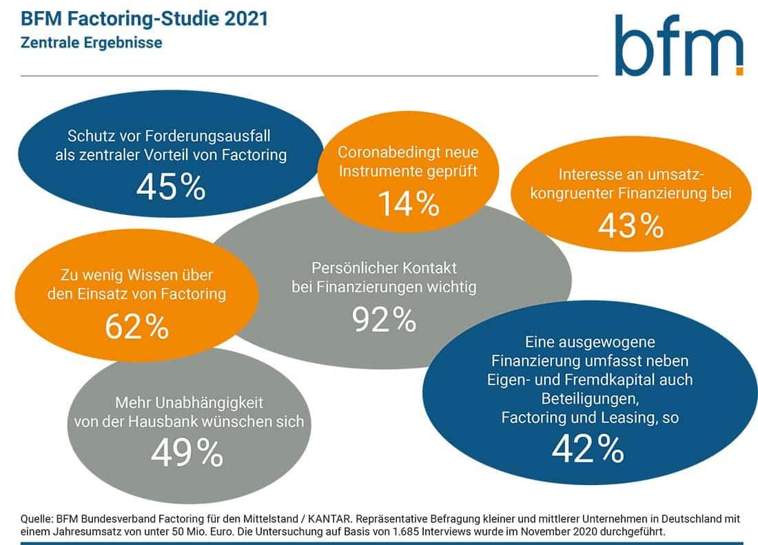 BFM Factoring-Studie 2021