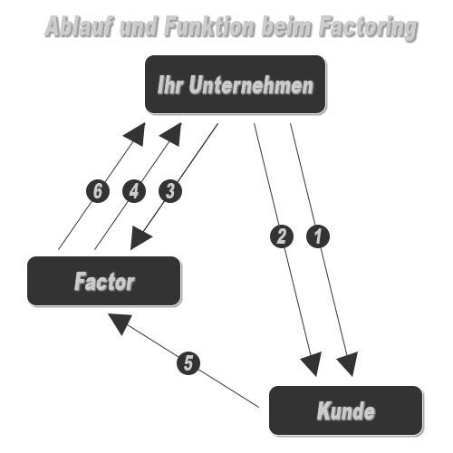 So funktioniert Factoring. Ablauf schematisch dargestellt.