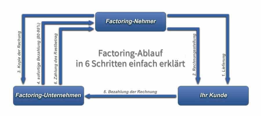 Factoring-Ablauf in 6 Schritten einfach erklärt.